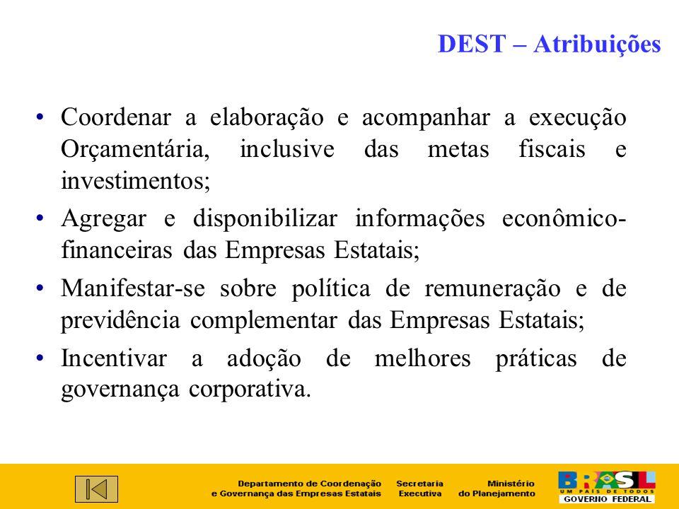 DEST – Atribuições Coordenar a elaboração e acompanhar a execução Orçamentária, inclusive das metas fiscais e investimentos; Agregar e disponibilizar