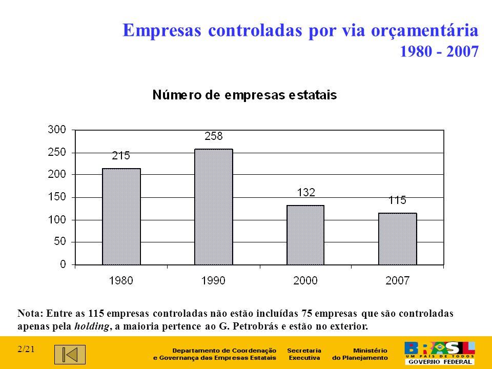 Empresas controladas por via orçamentária 1980 - 2007 Nota: Entre as 115 empresas controladas não estão incluídas 75 empresas que são controladas apenas pela holding, a maioria pertence ao G.