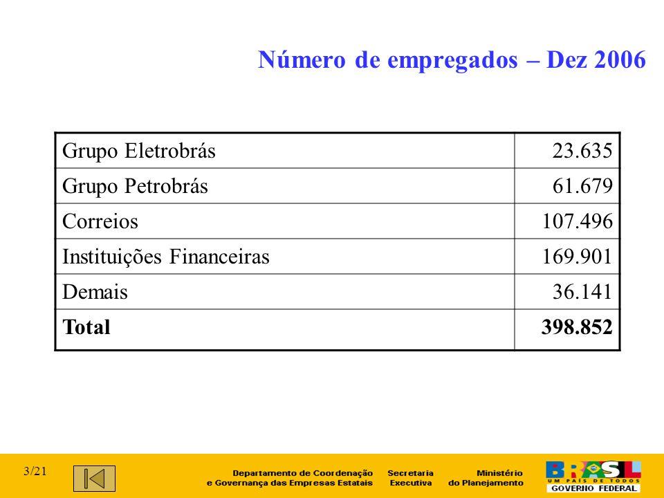 Número de empregados – Dez 2006 Grupo Eletrobrás23.635 Grupo Petrobrás61.679 Correios107.496 Instituições Financeiras169.901 Demais36.141 Total398.852