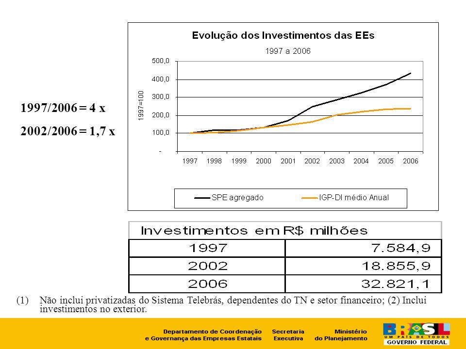 (1)Não inclui privatizadas do Sistema Telebrás, dependentes do TN e setor financeiro; (2) Inclui investimentos no exterior. 1997/2006 = 4 x 2002/2006