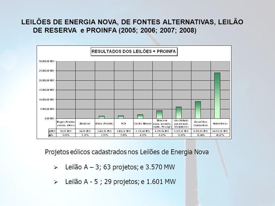 LEILÕES DE ENERGIA NOVA, DE FONTES ALTERNATIVAS, LEILÃO DE RESERVA e PROINFA (2005; 2006; 2007; 2008) Leilão A – 3; 63 projetos; e 3.570 MW Leilão A - 5 ; 29 projetos; e 1.601 MW Projetos eólicos cadastrados nos Leilões de Energia Nova