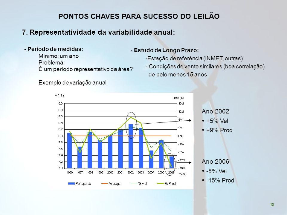 18 Ano 2002 +5% Vel +9% Prod Ano 2006 -8% Vel -15% Prod 7.