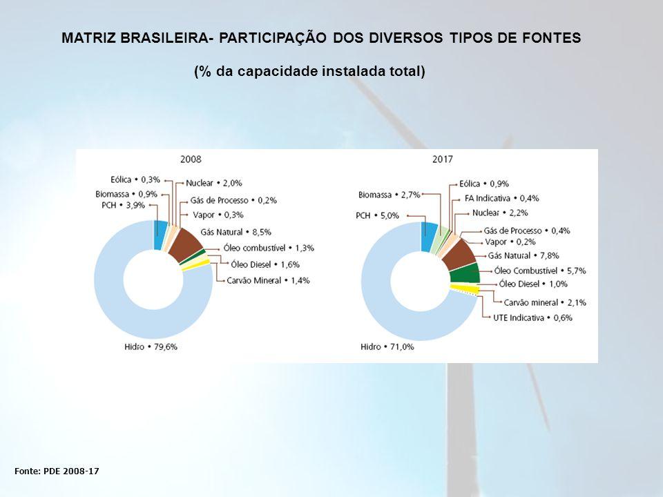 Fonte: PDE 2008-17 MATRIZ BRASILEIRA- PARTICIPAÇÃO DOS DIVERSOS TIPOS DE FONTES (% da capacidade instalada total)