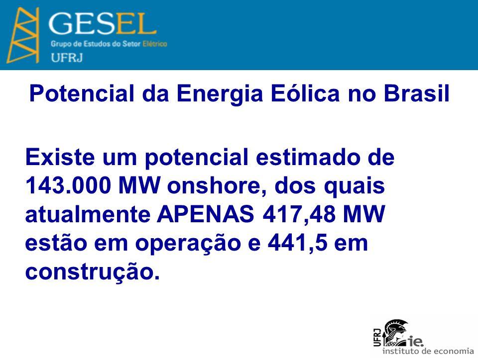 Potencial da Energia Eólica no Brasil Existe um potencial estimado de 143.000 MW onshore, dos quais atualmente APENAS 417,48 MW estão em operação e 441,5 em construção.
