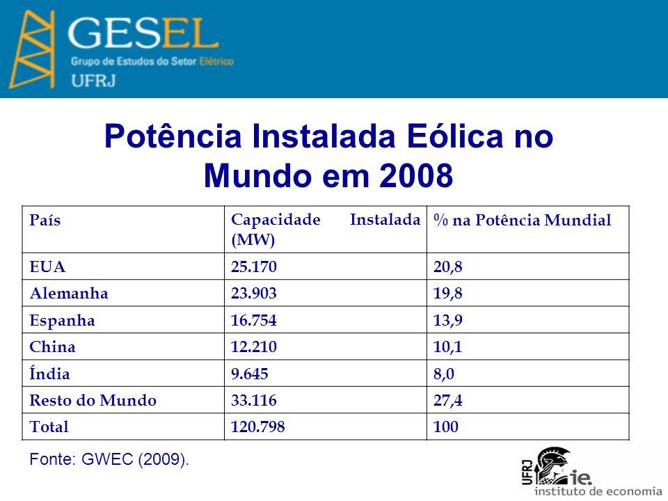 Potência Instalada Eólica no Mundo em 2008 PaísCapacidade Instalada (MW) % na Potência Mundial EUA25.17020,8 Alemanha23.90319,8 Espanha16.75413,9 China12.21010,1 Índia9.6458,0 Resto do Mundo33.11627,4 Total120.798100 Fonte: GWEC (2009).