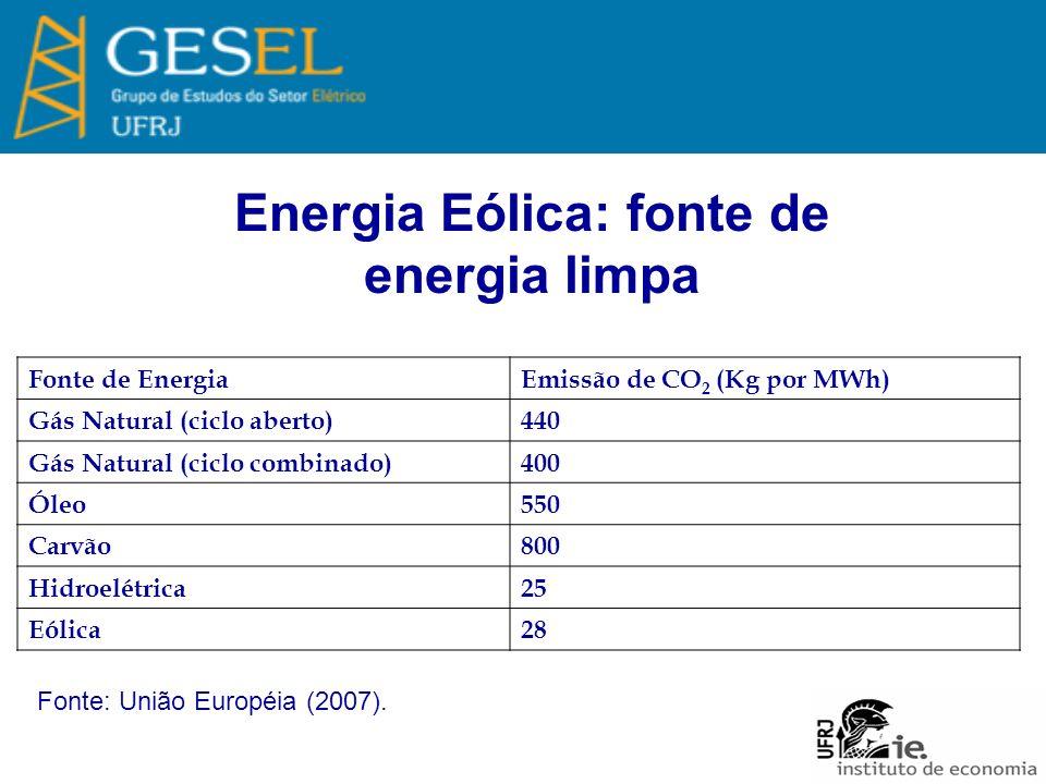 Energia Eólica: fonte de energia limpa Fonte de EnergiaEmissão de CO 2 (Kg por MWh) Gás Natural (ciclo aberto)440 Gás Natural (ciclo combinado)400 Óleo550 Carvão800 Hidroelétrica25 Eólica28 Fonte: União Européia (2007).