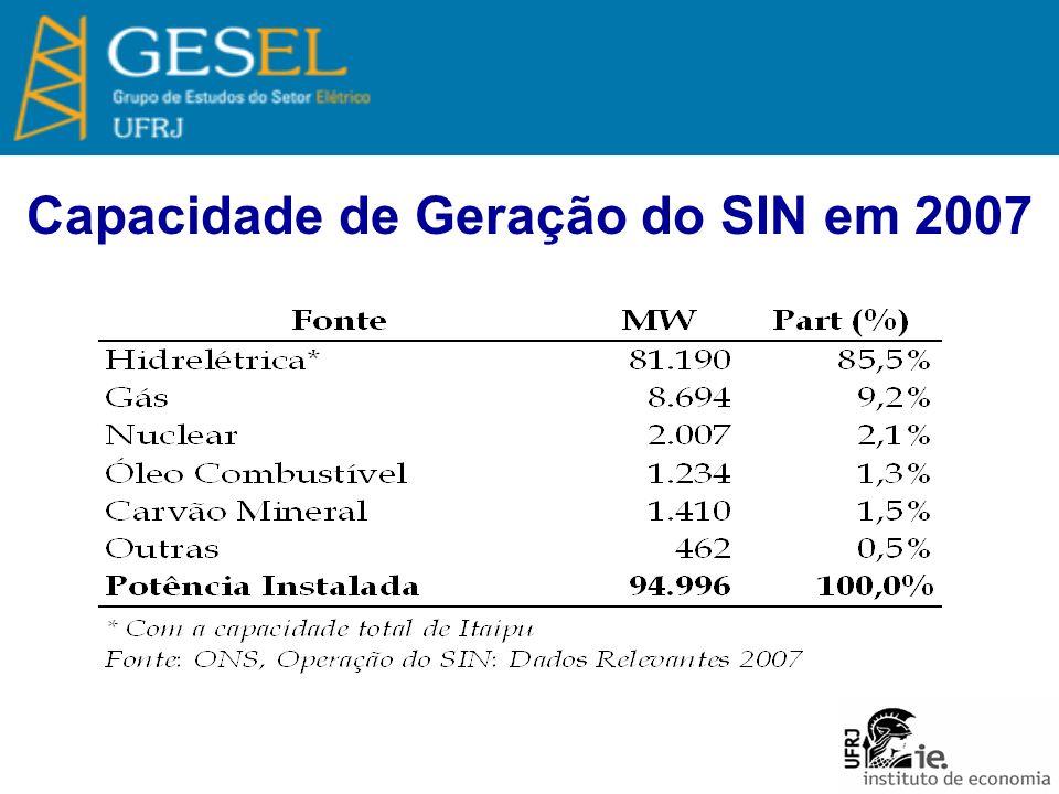 Capacidade de Geração do SIN em 2007