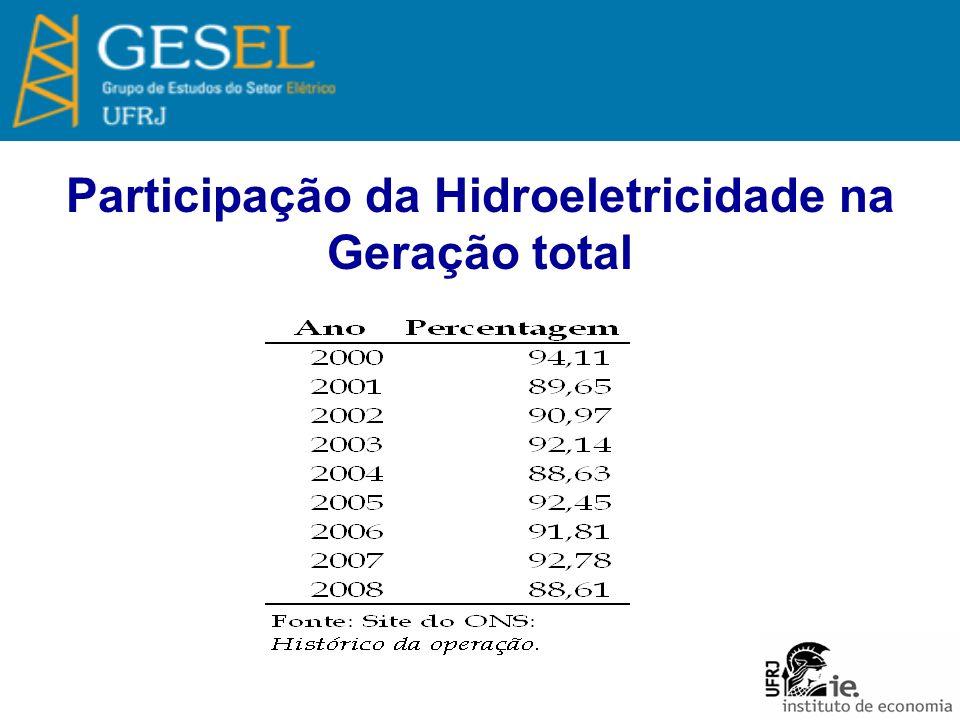 Participação da Hidroeletricidade na Geração total