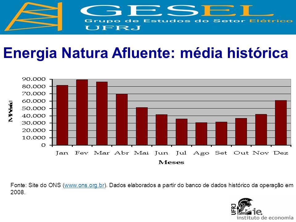 Energia Natura Afluente: média histórica Fonte: Site do ONS (www.ons.org.br). Dados elaborados a partir do banco de dados histórico da operação em 200