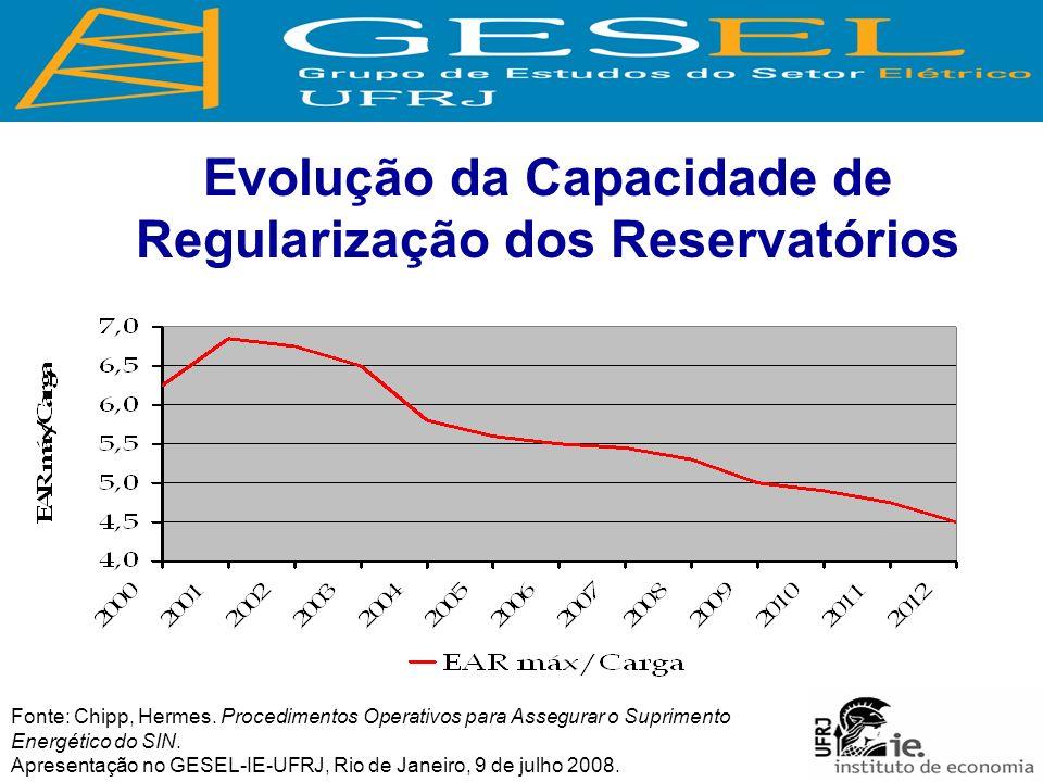 Evolução da Capacidade de Regularização dos Reservatórios Fonte: Chipp, Hermes.