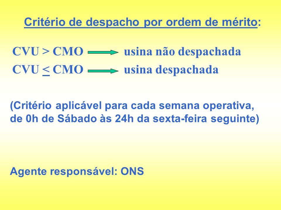 CVU > CMO usina não despachada CVU < CMO usina despachada Critério de despacho por ordem de mérito: (Critério aplicável para cada semana operativa, de