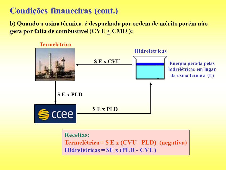 $ E x PLD Condições financeiras (cont.) b) Quando a usina térmica é despachada por ordem de mérito porém não gera por falta de combustível (CVU < CMO