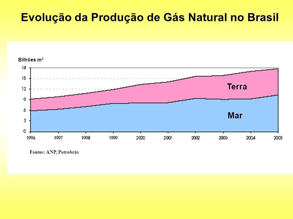 Evolução da Produção de Gás Natural no Brasil Bilhões m 3 Terra Mar Fontes: ANP, Petrobrás