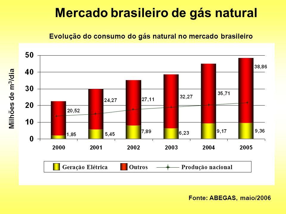 Mercado brasileiro de gás natural Fonte: ABEGAS, maio/2006 Evolução do consumo do gás natural no mercado brasileiro Milhões de m 3 /dia Geração Elétri