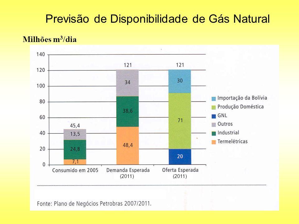 Previsão de Disponibilidade de Gás Natural Milhões m 3 /dia 38,6 24,8 (2011)
