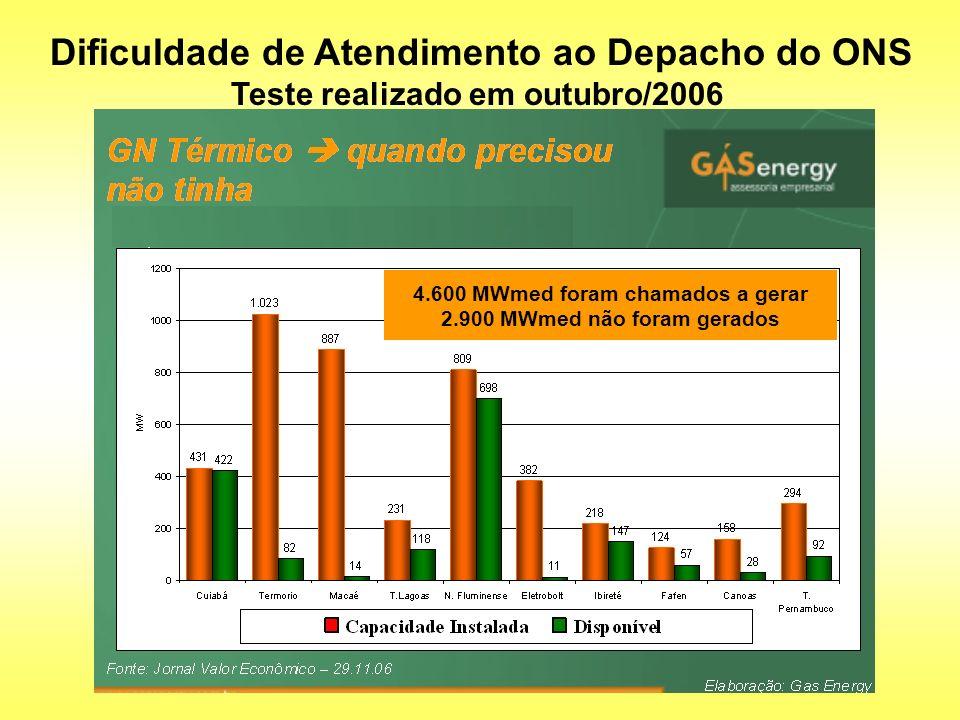 Dificuldade de Atendimento ao Depacho do ONS Teste realizado em outubro/2006 4.600 MWmed foram chamados a gerar 2.900 MWmed não foram gerados