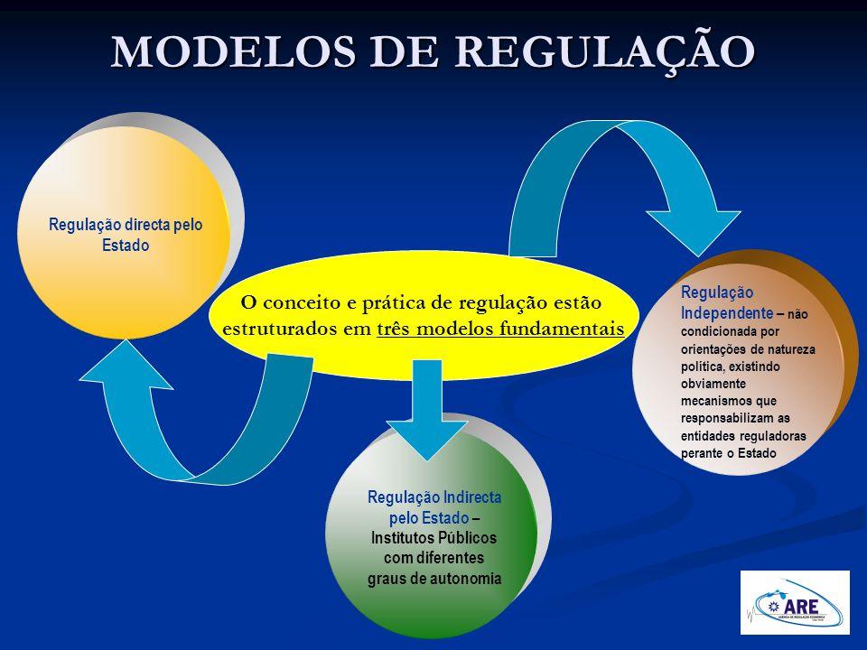 MODELOS DE REGULAÇÃO Regulação directa pelo Estado Regulação Indirecta pelo Estado – Institutos Públicos com diferentes graus de autonomia Regulação I