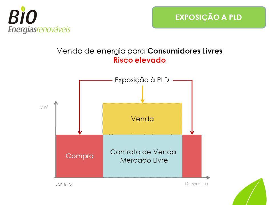 EXPOSIÇÃO A PLD Janeiro Dezembro MW Geração de Energia Safra Contrato de Venda Mercado Livre Compra Venda Exposição à PLD Venda de energia para Consumidores Livres Risco elevado
