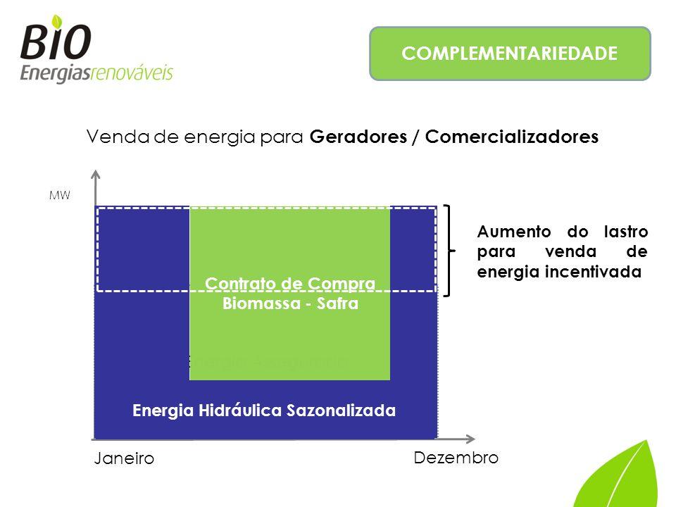 COMPLEMENTARIEDADE Janeiro Dezembro MW Energia Assegurada Contrato de Compra Biomassa - Safra Energia Hidráulica Sazonalizada Aumento do lastro para venda de energia incentivada Venda de energia para Geradores / Comercializadores