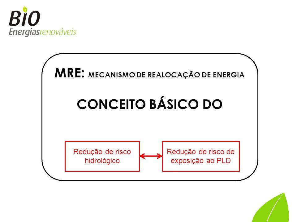 MRE: MECANISMO DE REALOCAÇÃO DE ENERGIA CONCEITO BÁSICO DO Redução de risco hidrológico Redução de risco de exposição ao PLD