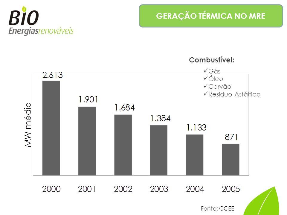 GERAÇÃO TÉRMICA NO MRE Combustível: Gás Óleo Carvão Resíduo Asfáltico Fonte: CCEE