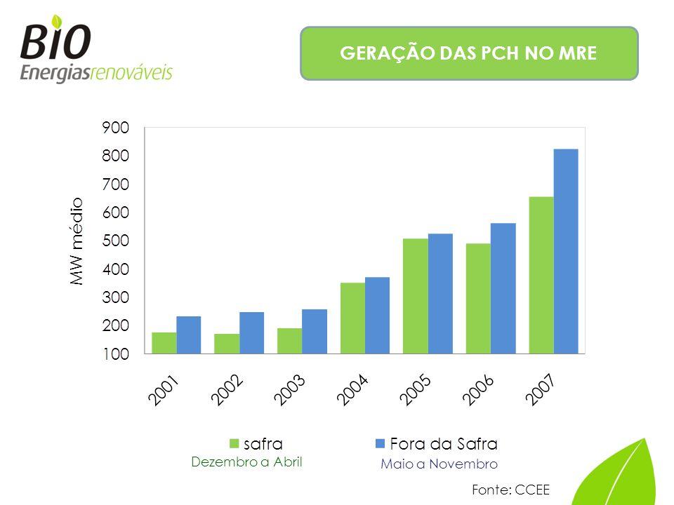 GERAÇÃO DAS PCH NO MRE Dezembro a Abril Maio a Novembro Fonte: CCEE