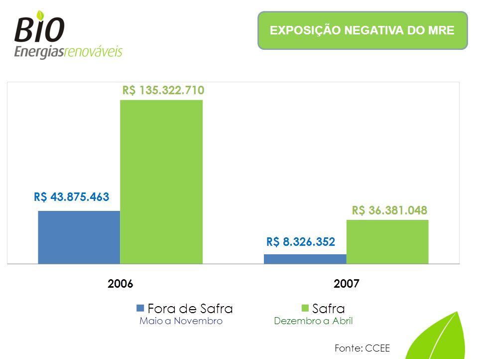 EXPOSIÇÃO NEGATIVA DO MRE Dezembro a AbrilMaio a Novembro Fonte: CCEE