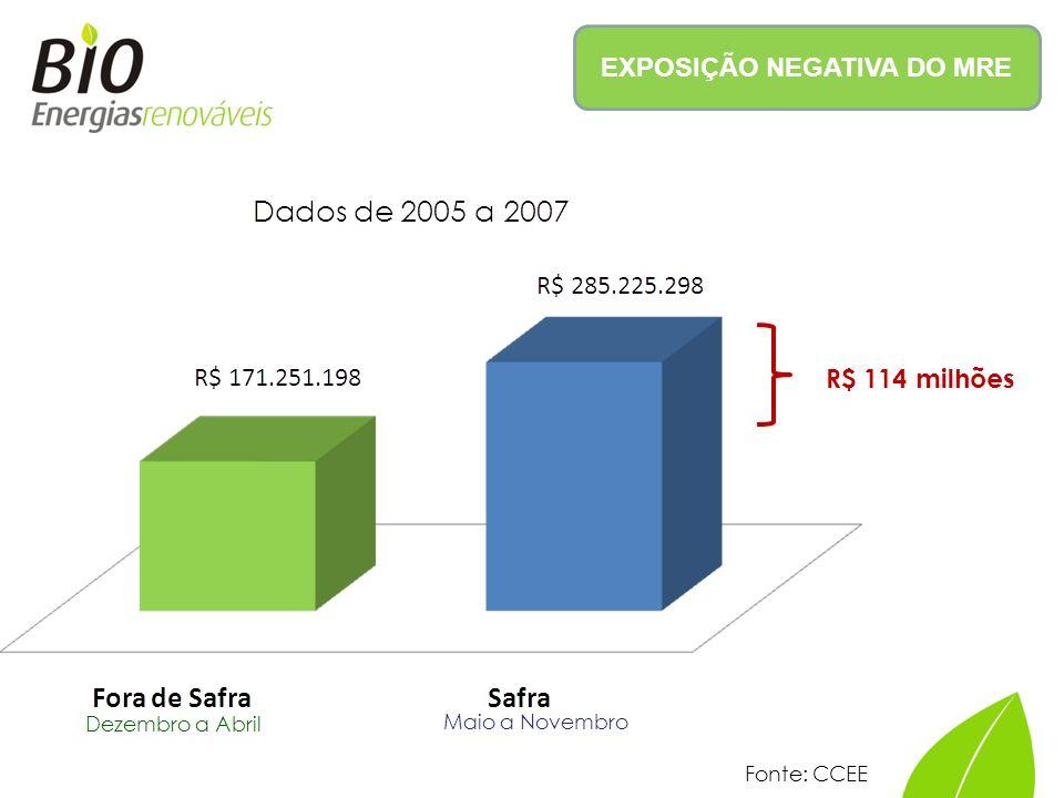 EXPOSIÇÃO NEGATIVA DO MRE Dezembro a Abril Maio a Novembro R$ 114 milhões Fonte: CCEE