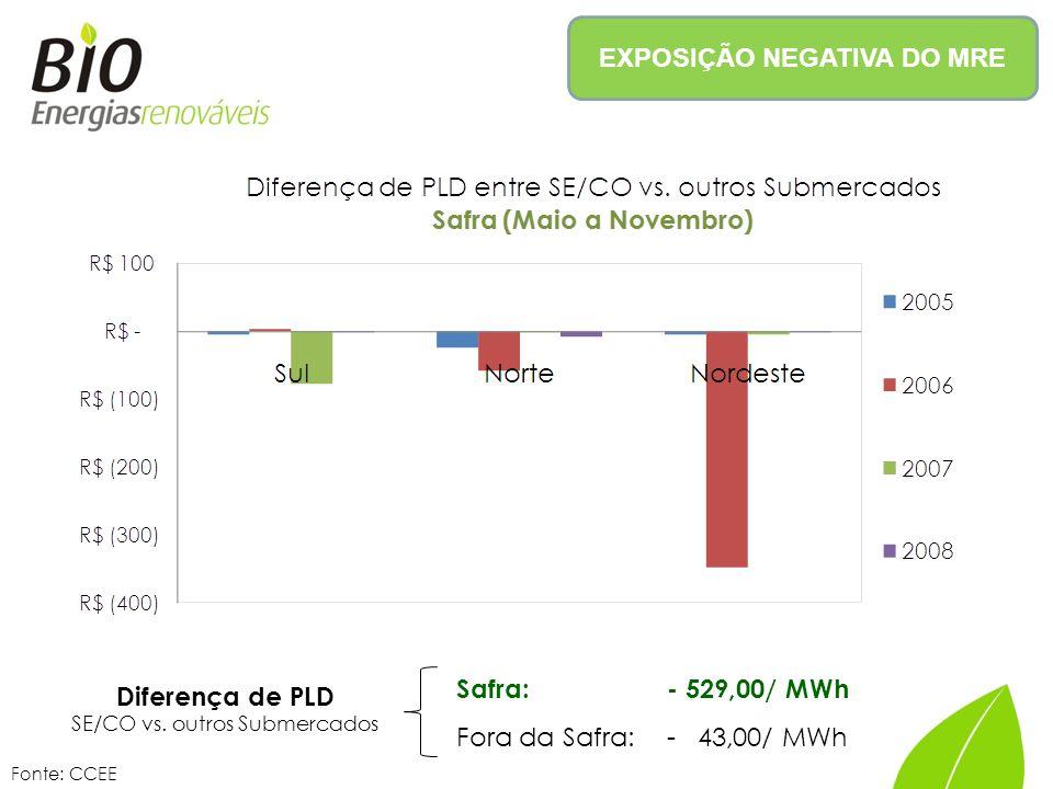 EXPOSIÇÃO NEGATIVA DO MRE Diferença de PLD SE/CO vs.