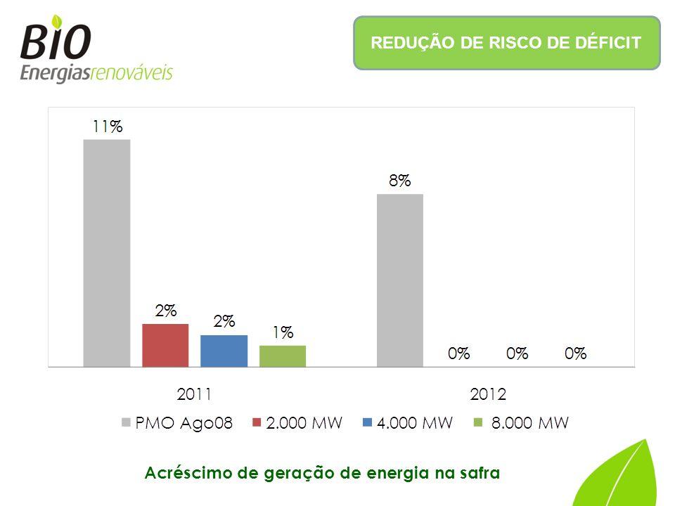 REDUÇÃO DE RISCO DE DÉFICIT Acréscimo de geração de energia na safra