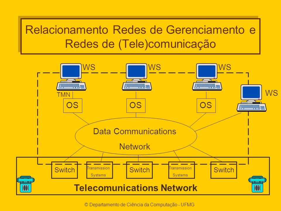 © Departamento de Ciência da Computação - UFMG Relacionamento Redes de Gerenciamento e Redes de (Tele)comunicação OS Data Communications Network Switch Transmission Systems Switch Transmission Systems Telecomunications Network WS TMN
