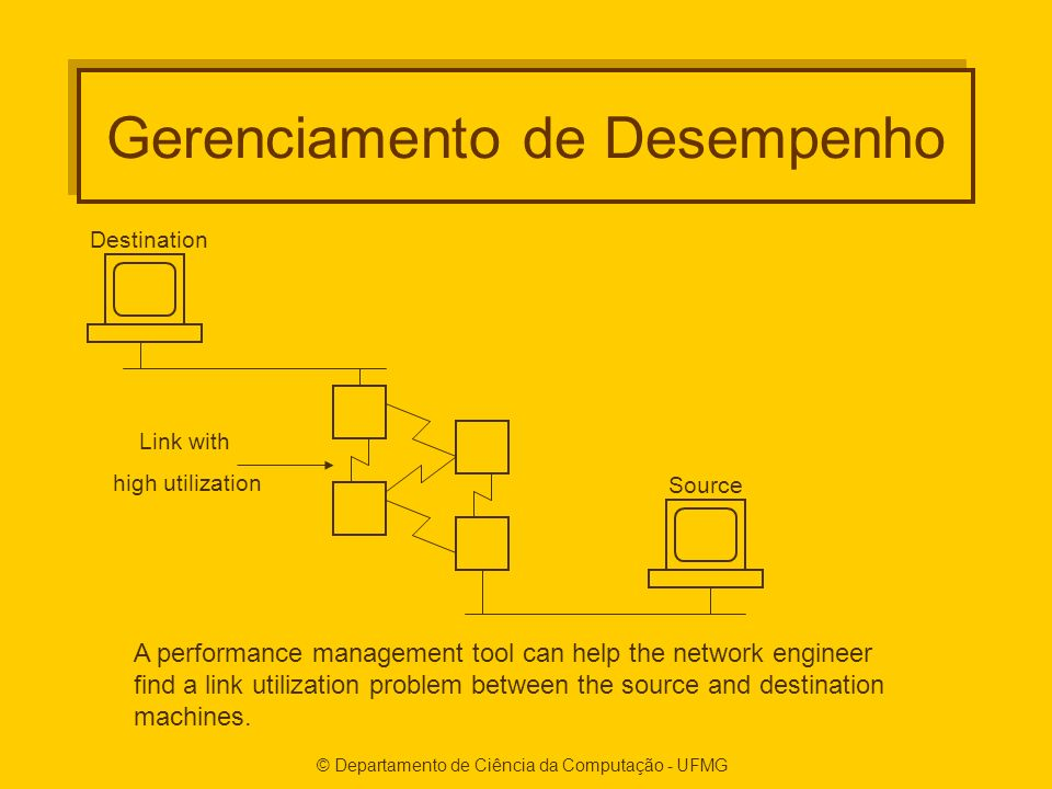 © Departamento de Ciência da Computação - UFMG Gerenciamento de Desempenho A performance management tool can help the network engineer find a link utilization problem between the source and destination machines.