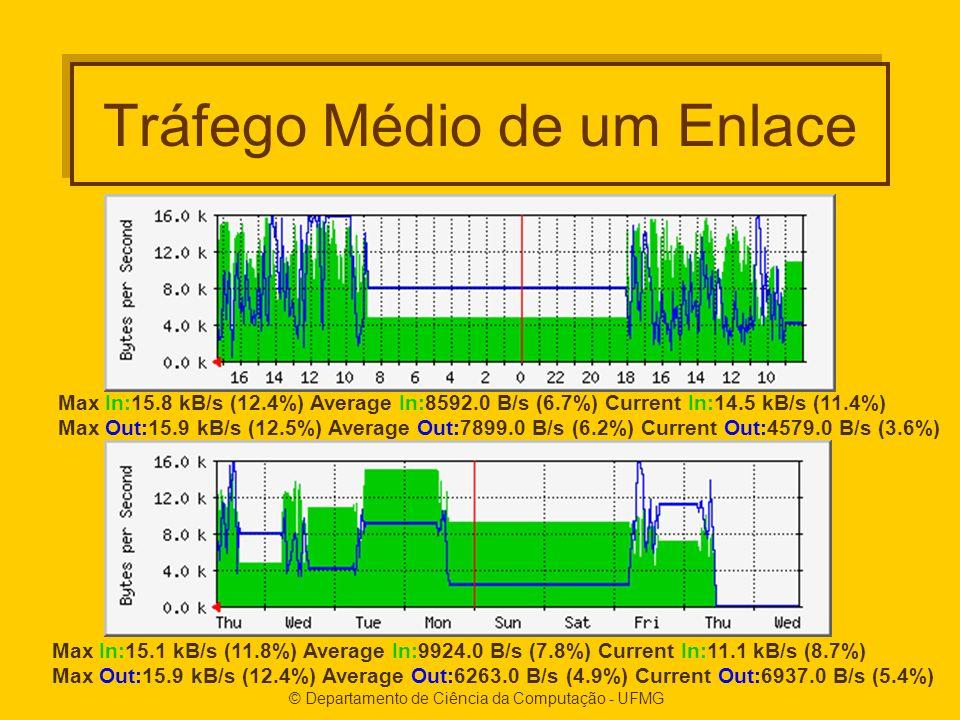 © Departamento de Ciência da Computação - UFMG Tráfego Médio de um Enlace Max In:15.8 kB/s (12.4%) Average In:8592.0 B/s (6.7%) Current In:14.5 kB/s (11.4%) Max Out:15.9 kB/s (12.5%) Average Out:7899.0 B/s (6.2%) Current Out:4579.0 B/s (3.6%) Max In:15.1 kB/s (11.8%) Average In:9924.0 B/s (7.8%) Current In:11.1 kB/s (8.7%) Max Out:15.9 kB/s (12.4%) Average Out:6263.0 B/s (4.9%) Current Out:6937.0 B/s (5.4%)