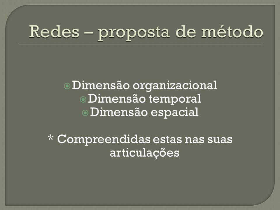 Dimensão organizacional Dimensão temporal Dimensão espacial * Compreendidas estas nas suas articulações