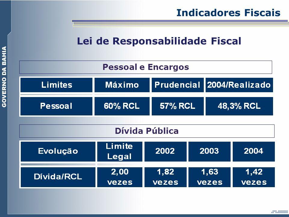 Dívida Pública Indicadores Fiscais Lei de Responsabilidade Fiscal Pessoal e Encargos