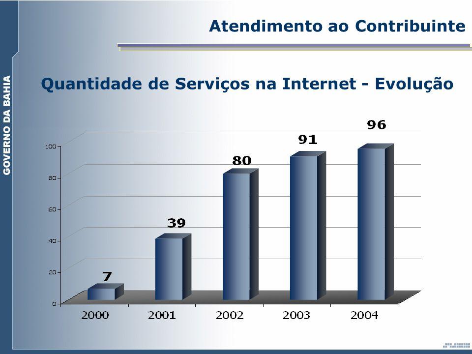 Quantidade de Serviços na Internet - Evolução Atendimento ao Contribuinte