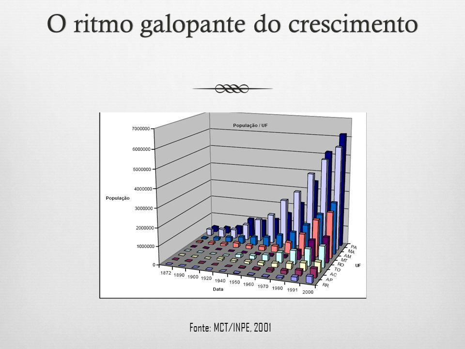 O ritmo galopante do crescimentoO ritmo galopante do crescimento Fonte: MCT/INPE, 2001