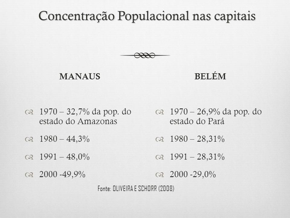Concentração Populacional nas capitais Concentração Populacional nas capitais MANAUS 1970 – 32,7% da pop. do estado do Amazonas 1980 – 44,3% 1991 – 48