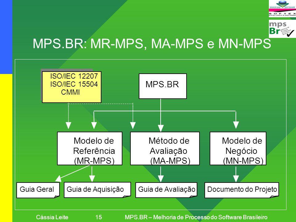Cássia Leite 15MPS.BR – Melhoria de Processo do Software Brasileiro MPS.BR: MR-MPS, MA-MPS e MN-MPS MPS.BR Modelo de Negócio (MN-MPS) Método de Avalia