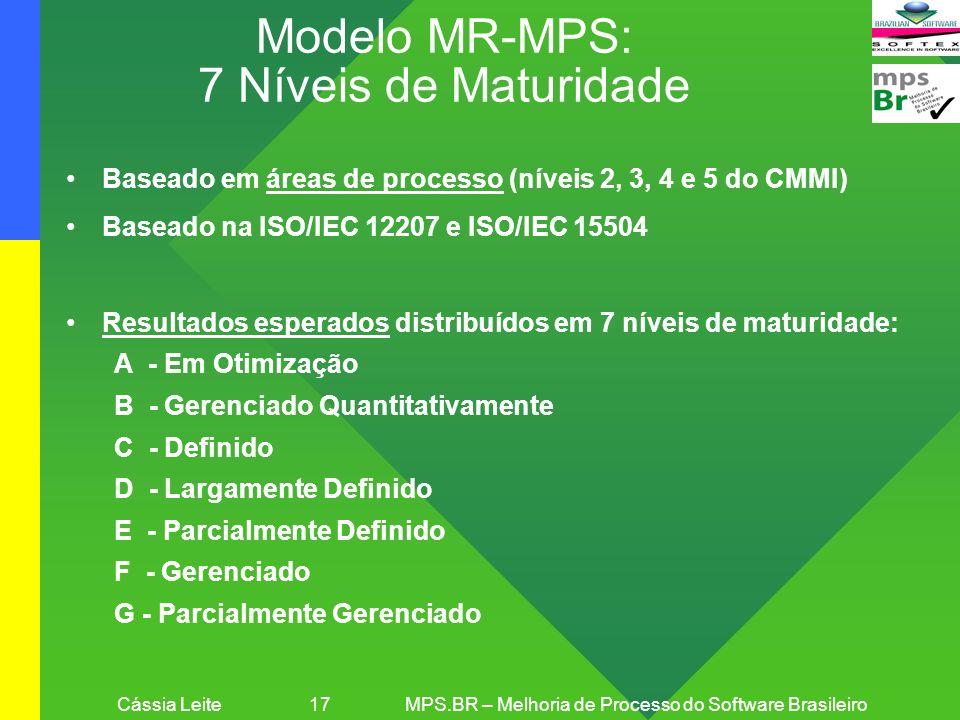 Cássia Leite 17MPS.BR – Melhoria de Processo do Software Brasileiro Modelo MR-MPS: 7 Níveis de Maturidade Baseado em áreas de processo (níveis 2, 3, 4
