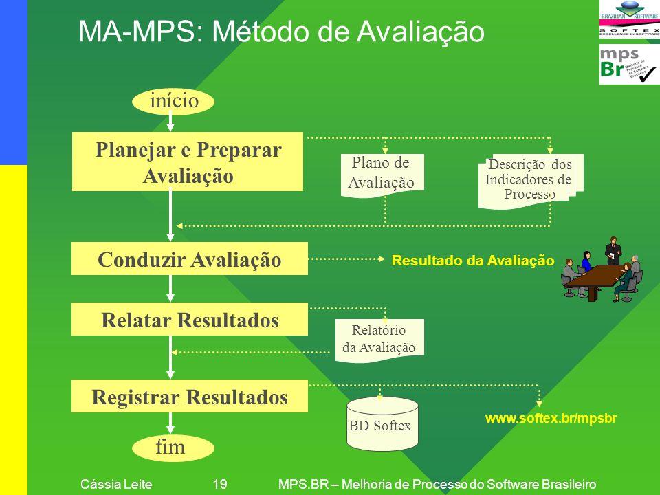 Cássia Leite 19MPS.BR – Melhoria de Processo do Software Brasileiro MA-MPS: Método de Avaliação Planejar e Preparar Avaliação Conduzir Avaliação Relat