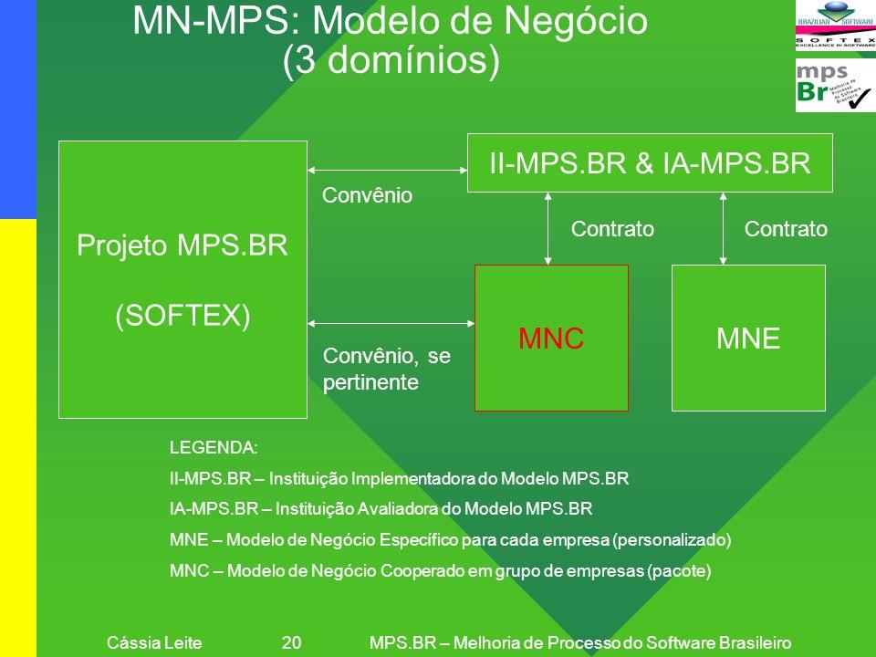 Cássia Leite 20MPS.BR – Melhoria de Processo do Software Brasileiro MN-MPS: Modelo de Negócio (3 domínios) Projeto MPS.BR (SOFTEX) II-MPS.BR & IA-MPS.