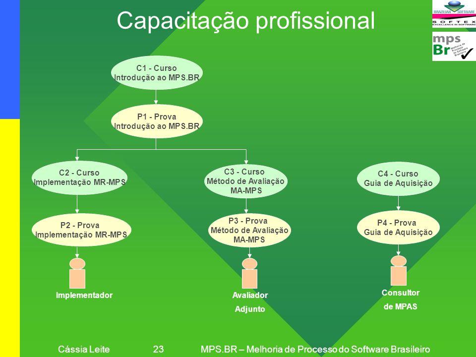 Cássia Leite 23MPS.BR – Melhoria de Processo do Software Brasileiro Capacitação profissional C1 - Curso Introdução ao MPS.BR P1 - Prova Introdução ao