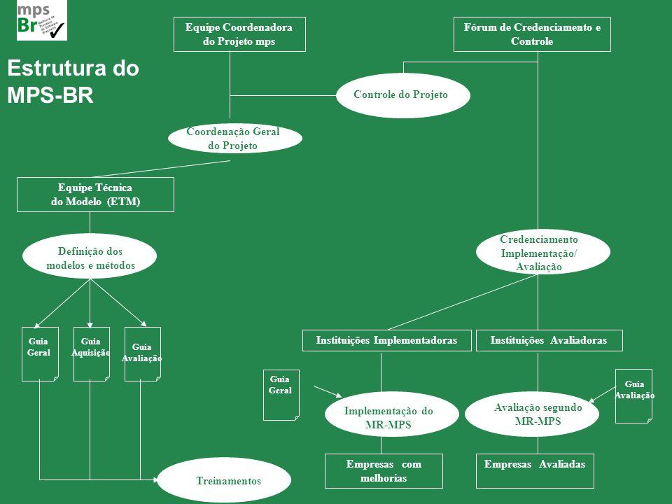 Cássia Leite 24MPS.BR – Melhoria de Processo do Software Brasileiro Equipe Coordenadora do Projeto mps Fórum de Credenciamento e Controle Definição do