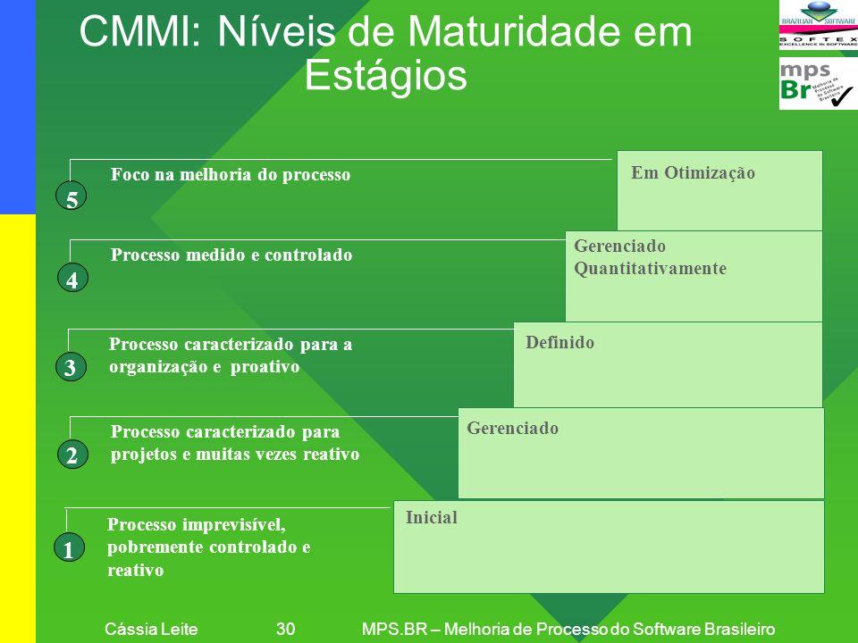Cássia Leite 30MPS.BR – Melhoria de Processo do Software Brasileiro CMMI: Níveis de Maturidade em Estágios Gerenciado Definido Gerenciado Quantitativa