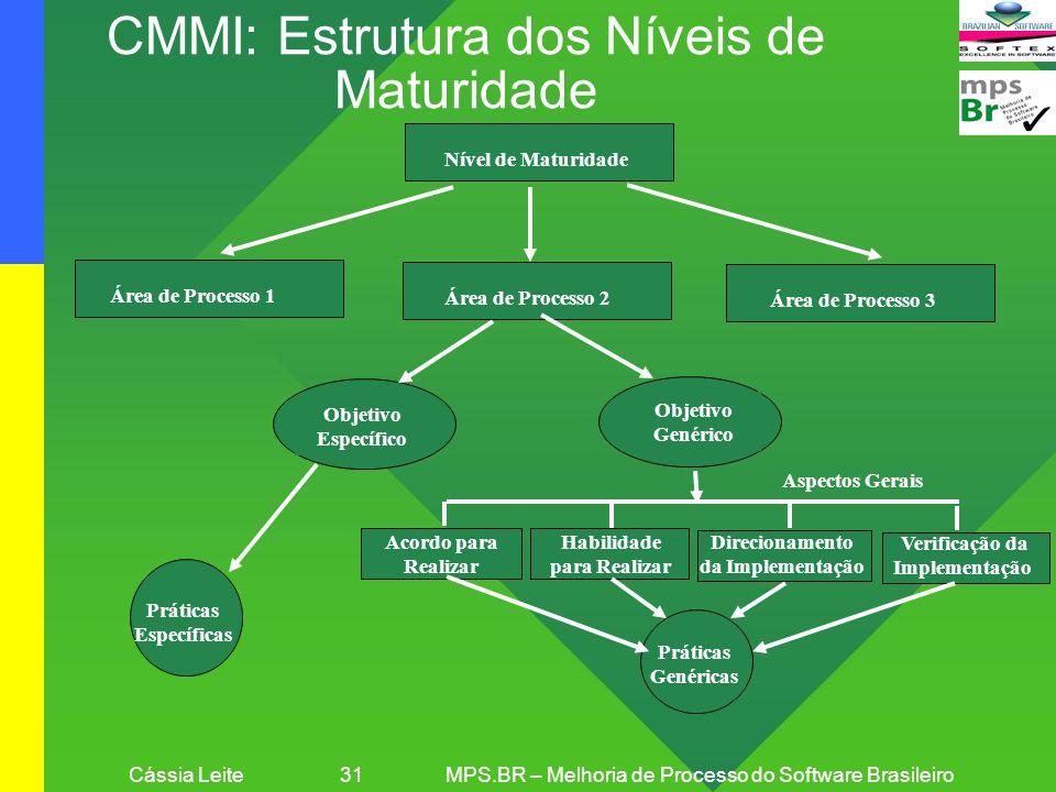 Cássia Leite 31MPS.BR – Melhoria de Processo do Software Brasileiro Práticas Genéricas Práticas Específicas Objetivo Genérico Objetivo Específico Área