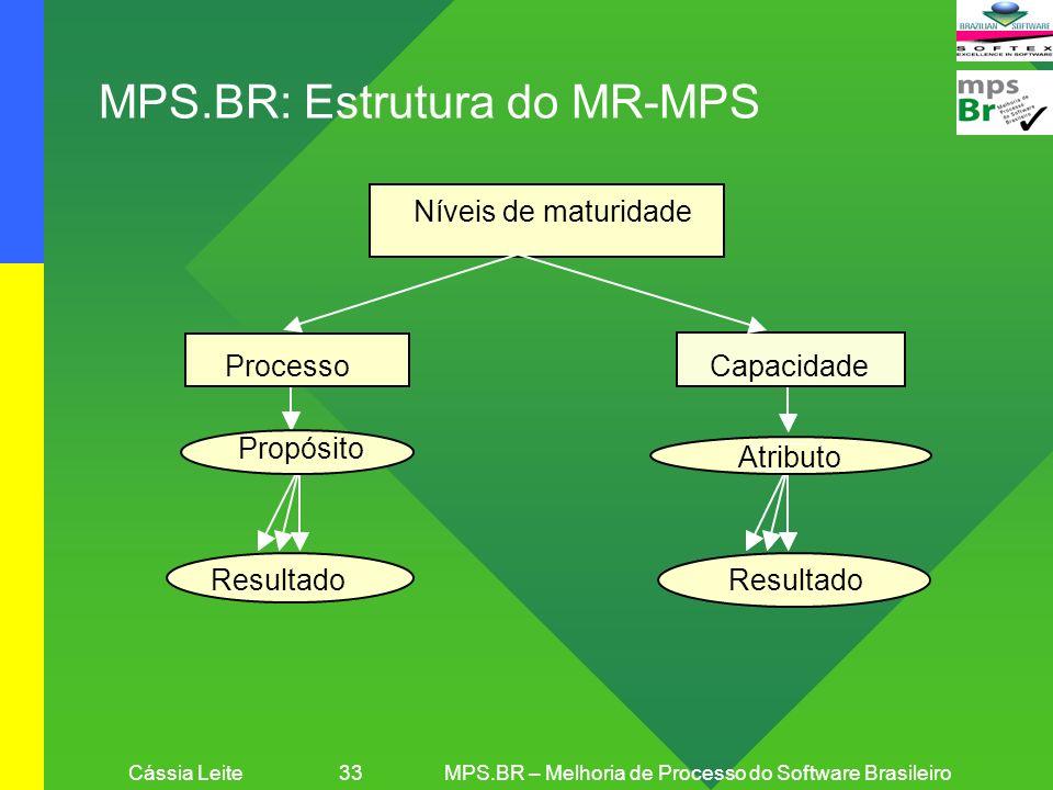 Cássia Leite 33MPS.BR – Melhoria de Processo do Software Brasileiro MPS.BR: Estrutura do MR-MPS Níveis de maturidade Capacidade Resultado Processo Pro