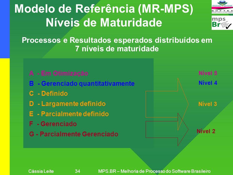 Cássia Leite 34MPS.BR – Melhoria de Processo do Software Brasileiro Modelo de Referência (MR-MPS) Níveis de Maturidade Processos e Resultados esperado