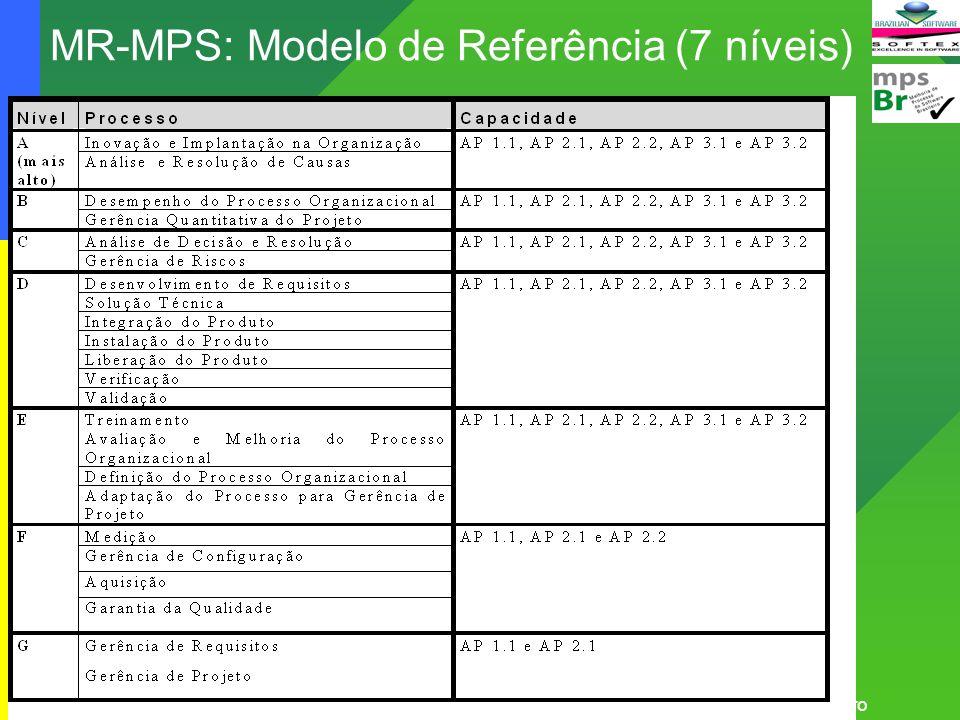 Cássia Leite 35MPS.BR – Melhoria de Processo do Software Brasileiro MR-MPS: Modelo de Referência (7 níveis)