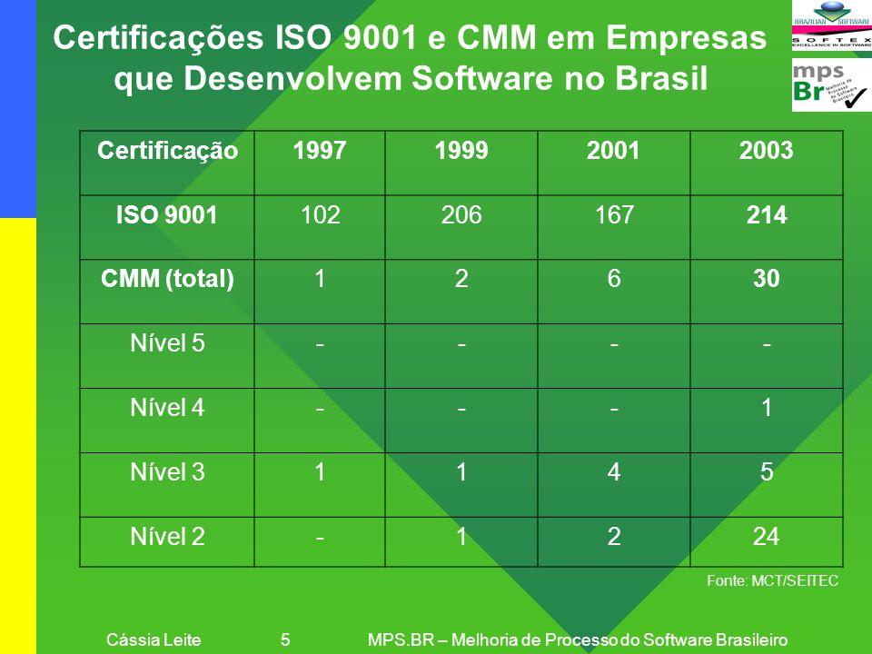 Cássia Leite 5MPS.BR – Melhoria de Processo do Software Brasileiro Certificação1997199920012003 ISO 9001102206167214 CMM (total)12630 Nível 5---- Níve